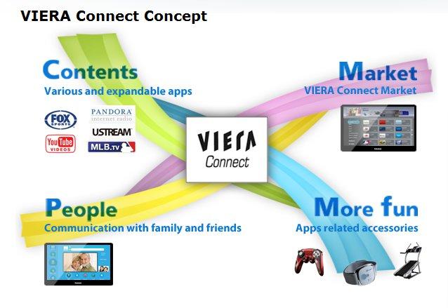 Panasonic ouvre son interface Viera Connect aux développeurs