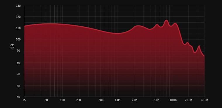 FiiO F9 courbe de réponse